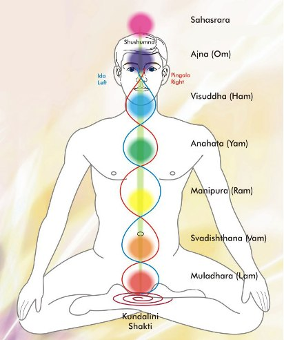 Meditation on Chakras